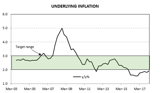 Graph showing the underlying inflation from March 2013 to March 2017.